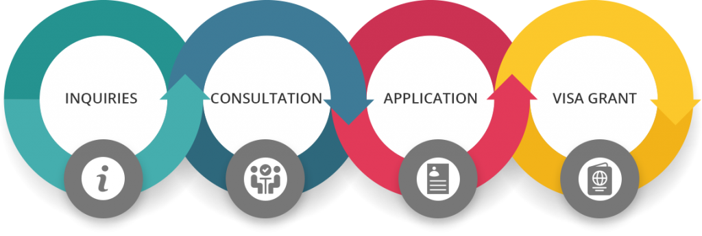 student-visas-application-process